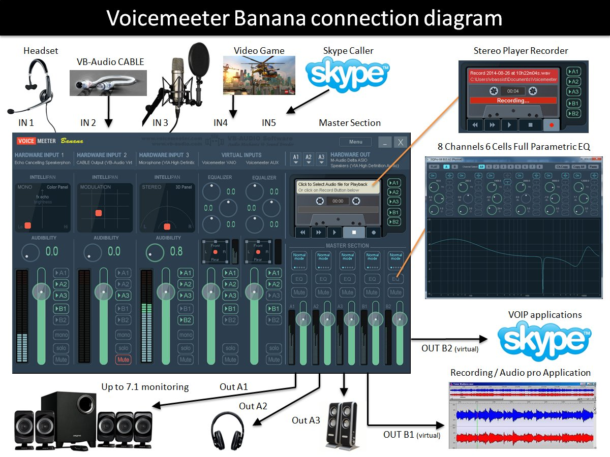 VoicemeeterBananaConnectionDiagram.jpg